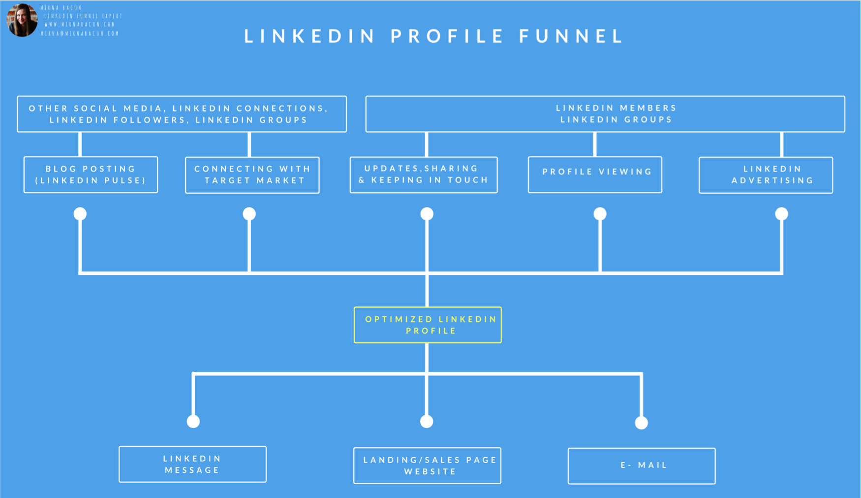 Linkedin profile funnel mirna bacun my clients are on linkedin but my linkedin profile sucks i want to improve it and implement a linkedin lead generation funnel that works on autopilot malvernweather Choice Image