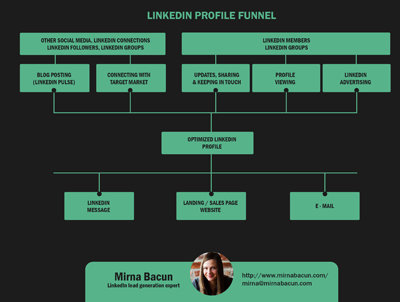 Three linkedin funnels that made me over 100000 in less than 2 subscribe to get the free linkedin profile funnel blueprint malvernweather Gallery